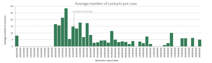 Average number of contacts per case - 30 April