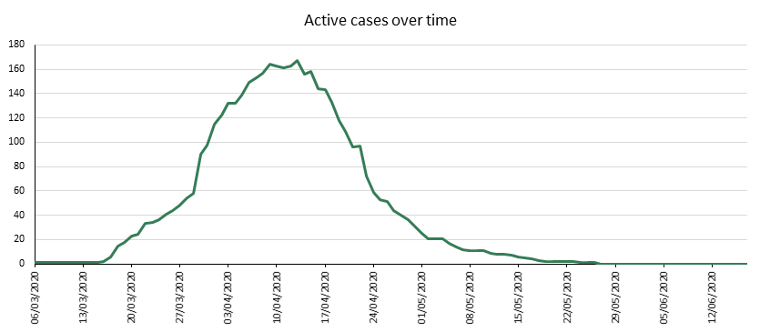 Active cases over time - 18 June
