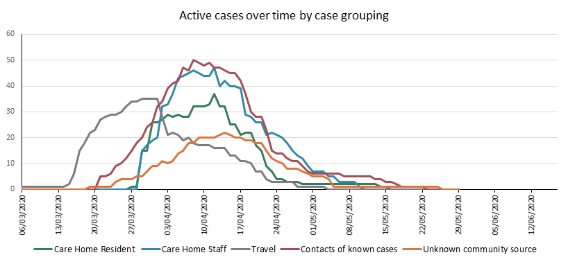 Active cases over time by case grouping - 18 June