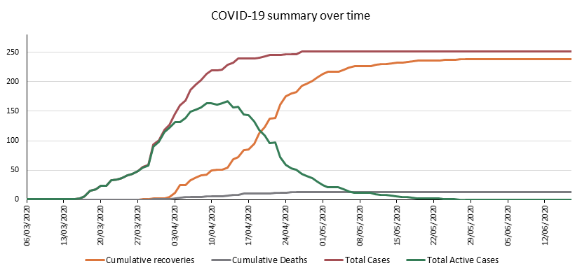 Covid-19 summary over time - 18 June