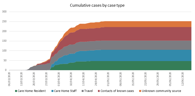 Cumulative cases by case type - 18 June